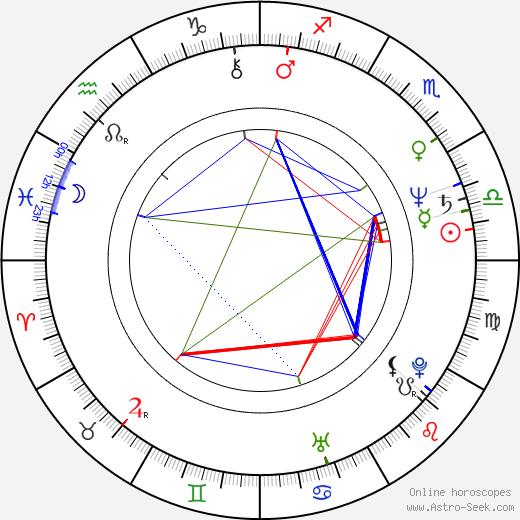 María Irigoyen Pérez birth chart, María Irigoyen Pérez astro natal horoscope, astrology