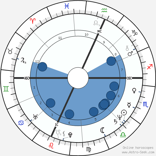 Martha Smith wikipedia, horoscope, astrology, instagram