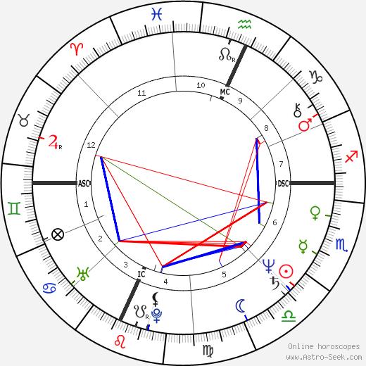 Марта Смит Martha Smith день рождения гороскоп, Martha Smith Натальная карта онлайн
