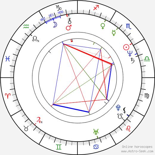 Martin Benoni день рождения гороскоп, Martin Benoni Натальная карта онлайн