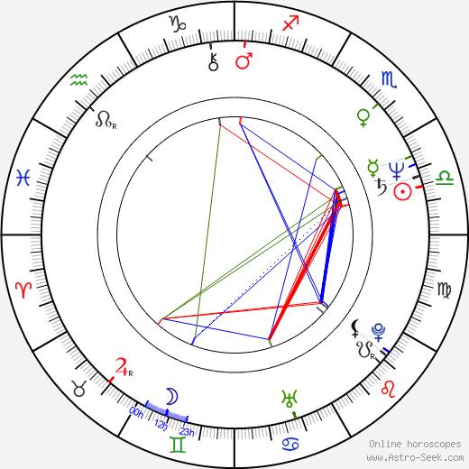 Mary Badham astro natal birth chart, Mary Badham horoscope, astrology