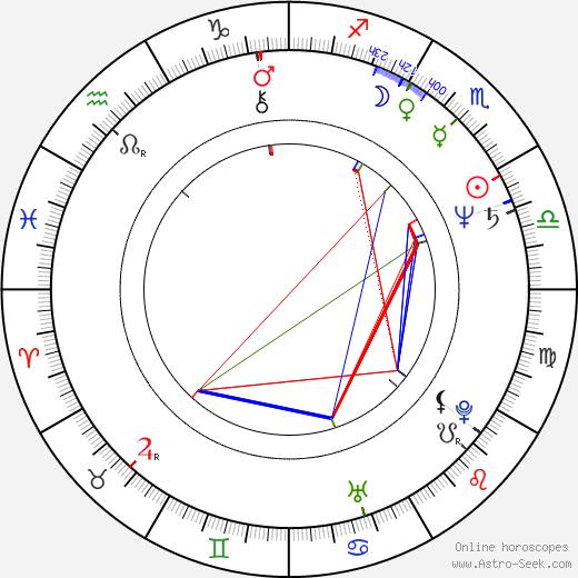 Matt Landers birth chart, Matt Landers astro natal horoscope, astrology