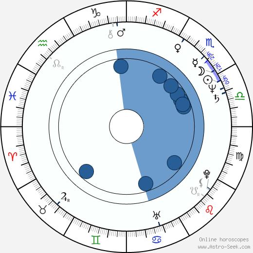 Nataša Gräffingerová-Kulišková wikipedia, horoscope, astrology, instagram