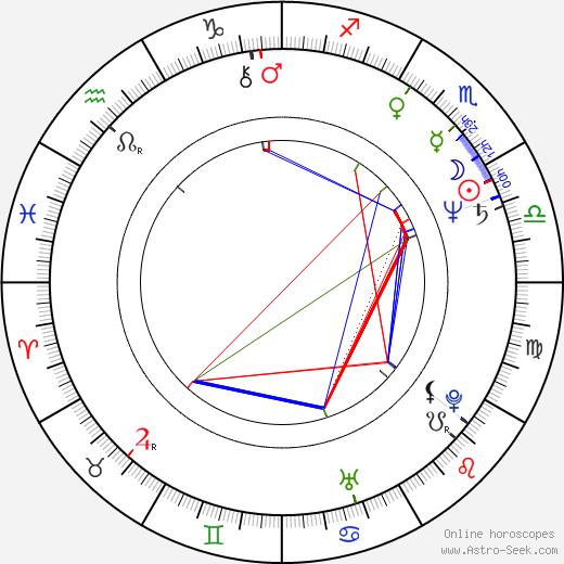 Nataša Gräffingerová-Kulišková tema natale, oroscopo, Nataša Gräffingerová-Kulišková oroscopi gratuiti, astrologia