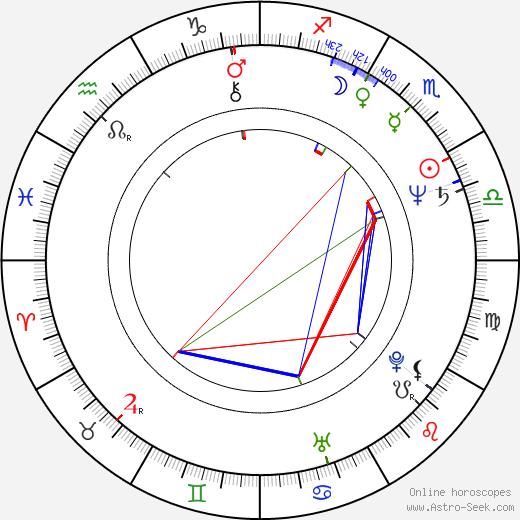 Nick Ramus birth chart, Nick Ramus astro natal horoscope, astrology