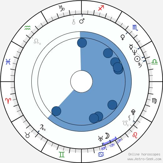 Norina Bobrovská wikipedia, horoscope, astrology, instagram