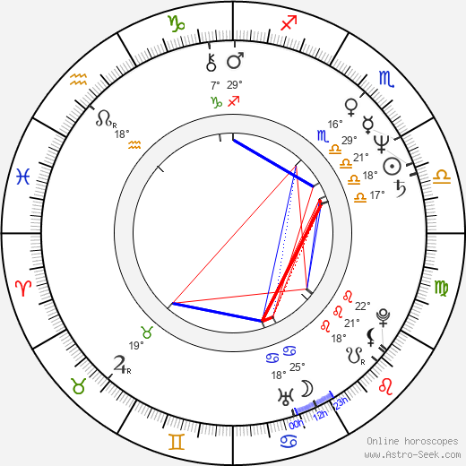 Norina Bobrovská birth chart, biography, wikipedia 2019, 2020