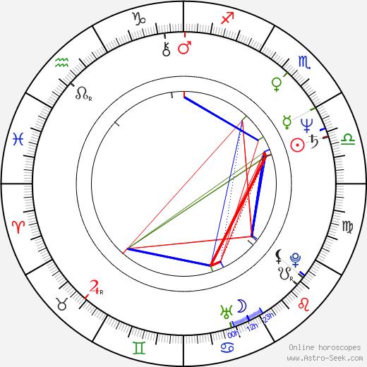 Norina Bobrovská astro natal birth chart, Norina Bobrovská horoscope, astrology