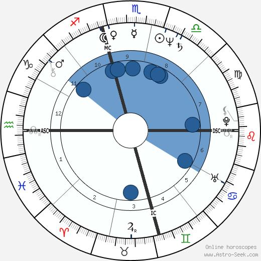 Patti Davis Reagan wikipedia, horoscope, astrology, instagram