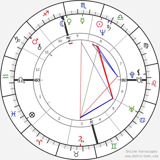 Patti Davis Reagan tema natale, oroscopo, Patti Davis Reagan oroscopi gratuiti, astrologia