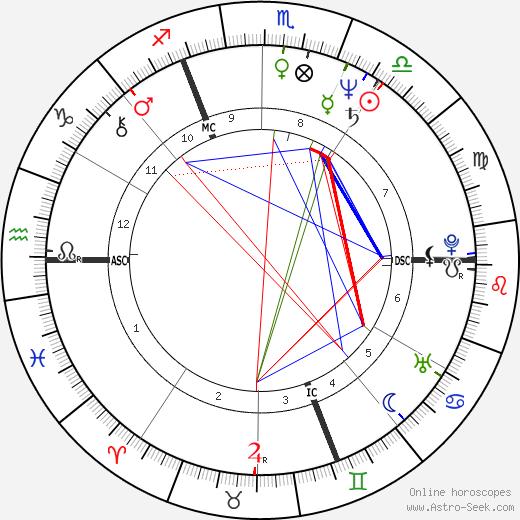 Pierre Jolivet день рождения гороскоп, Pierre Jolivet Натальная карта онлайн