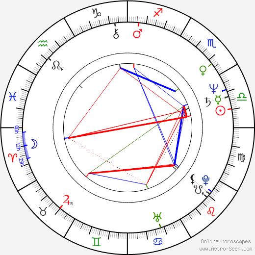 Poodie Locke birth chart, Poodie Locke astro natal horoscope, astrology