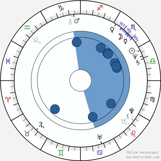 Radoslav Vladic wikipedia, horoscope, astrology, instagram