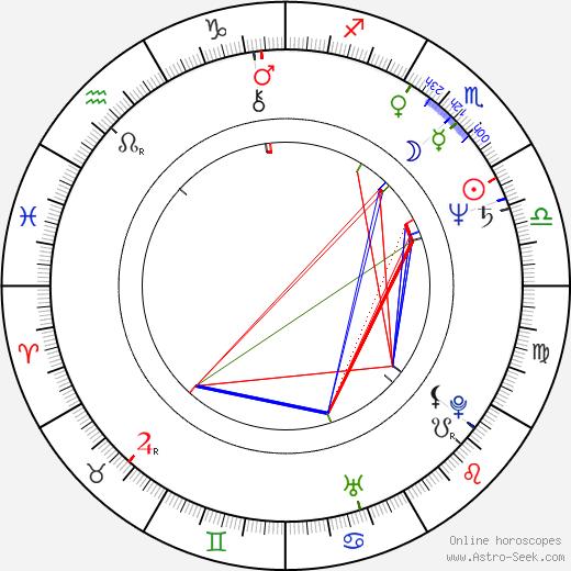 Radoslav Vladic tema natale, oroscopo, Radoslav Vladic oroscopi gratuiti, astrologia