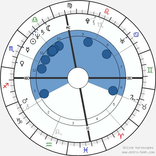 Rich Klein wikipedia, horoscope, astrology, instagram