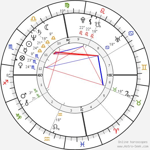 Rich Klein birth chart, biography, wikipedia 2020, 2021
