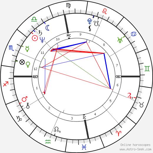Rich Klein birth chart, Rich Klein astro natal horoscope, astrology