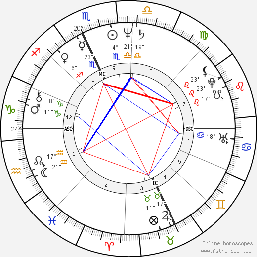 Roberto Benigni birth chart, biography, wikipedia 2018, 2019