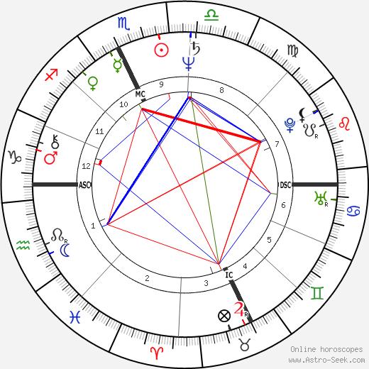 Роберто Бениньи Roberto Benigni день рождения гороскоп, Roberto Benigni Натальная карта онлайн