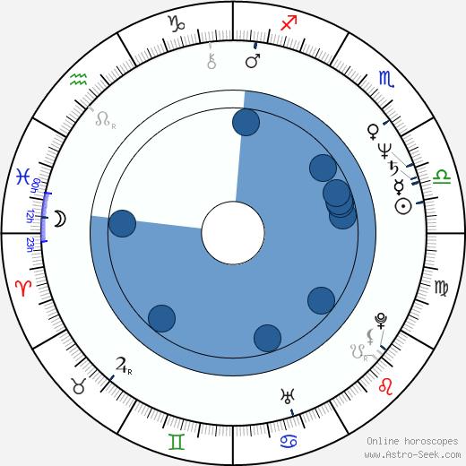 Roger Christiansen wikipedia, horoscope, astrology, instagram