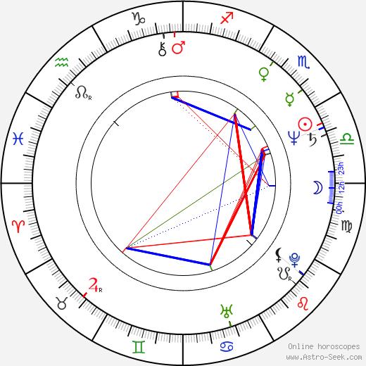 Ron Taylor birth chart, Ron Taylor astro natal horoscope, astrology