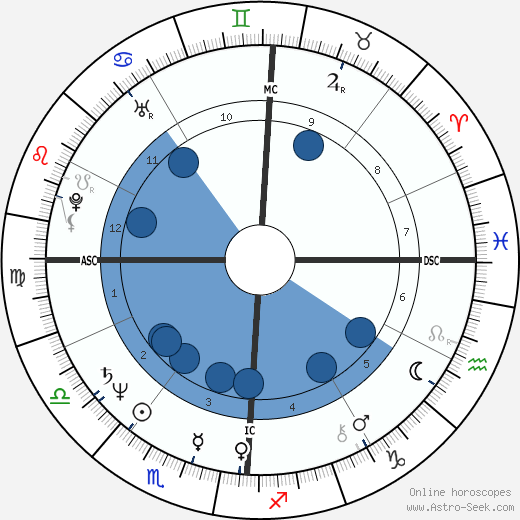 Rondi Reed wikipedia, horoscope, astrology, instagram