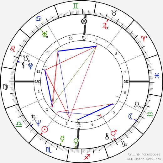 Rondi Reed tema natale, oroscopo, Rondi Reed oroscopi gratuiti, astrologia