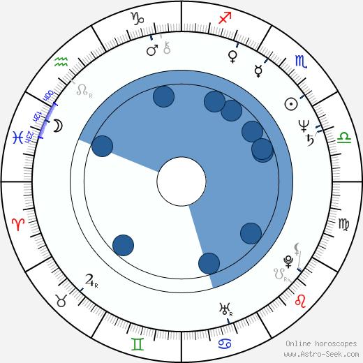 Svetlana Sukhovej wikipedia, horoscope, astrology, instagram