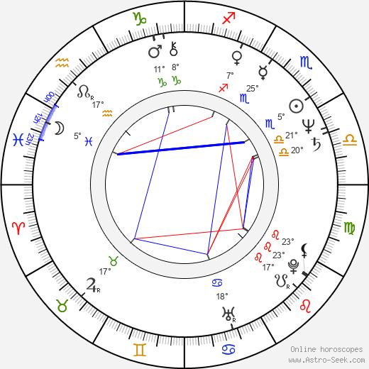 Svetlana Sukhovej birth chart, biography, wikipedia 2020, 2021