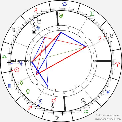 Ueli Bichsel astro natal birth chart, Ueli Bichsel horoscope, astrology