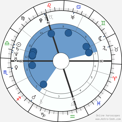 Birth Chart Of Vladimir Putin Astrology Horoscope