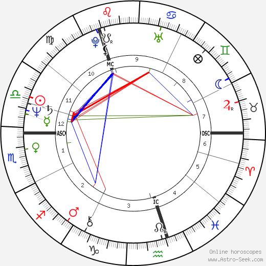 Владимир Владимирович Путин Vladimir Putin день рождения гороскоп, Vladimir Putin Натальная карта онлайн