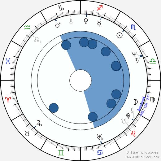 Andrzej Golejewski wikipedia, horoscope, astrology, instagram