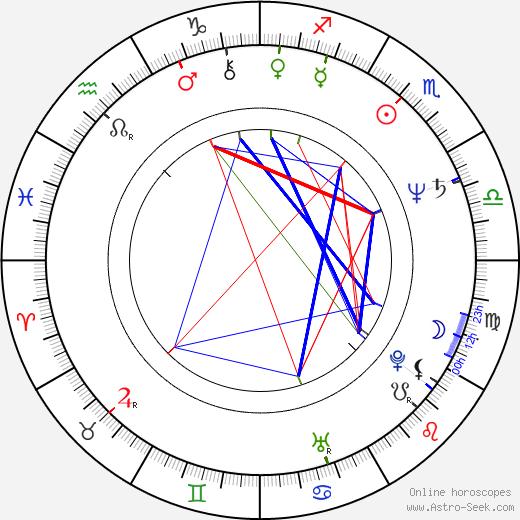 Andrzej Golejewski birth chart, Andrzej Golejewski astro natal horoscope, astrology