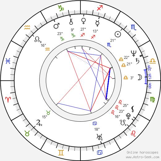 Art Malik birth chart, biography, wikipedia 2019, 2020