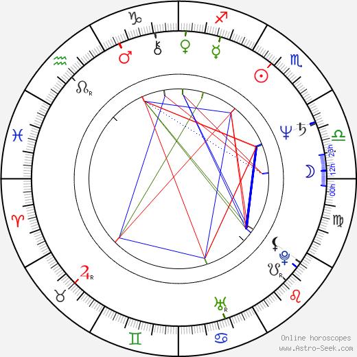 Art Malik astro natal birth chart, Art Malik horoscope, astrology
