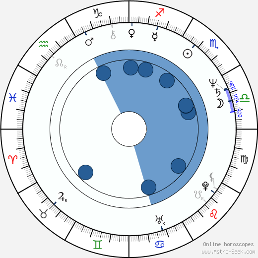 Bill Farmer wikipedia, horoscope, astrology, instagram