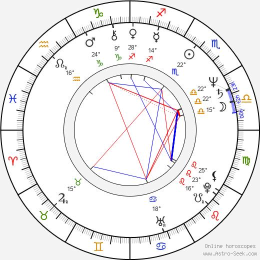 Bill Farmer birth chart, biography, wikipedia 2019, 2020