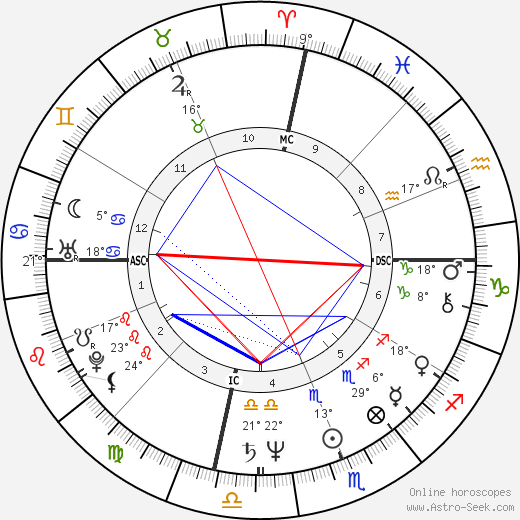 Bill Walton birth chart, biography, wikipedia 2018, 2019
