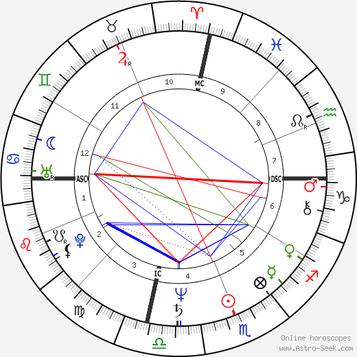 Bill Walton astro natal birth chart, Bill Walton horoscope, astrology