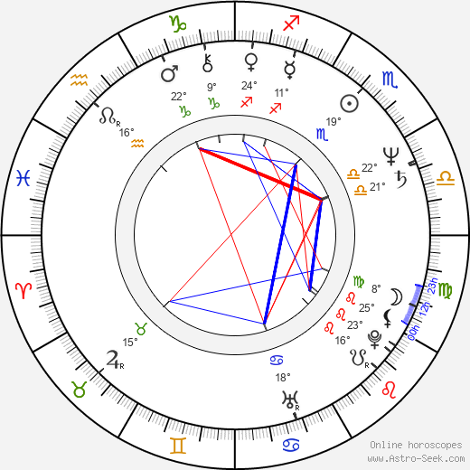 Čestmír Kopecký birth chart, biography, wikipedia 2018, 2019