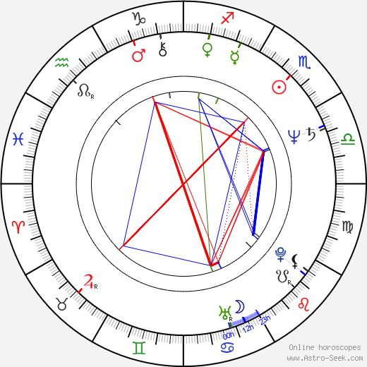 David Petraeus tema natale, oroscopo, David Petraeus oroscopi gratuiti, astrologia