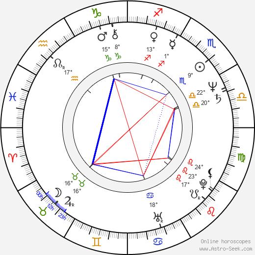 Giovanna Corda birth chart, biography, wikipedia 2020, 2021