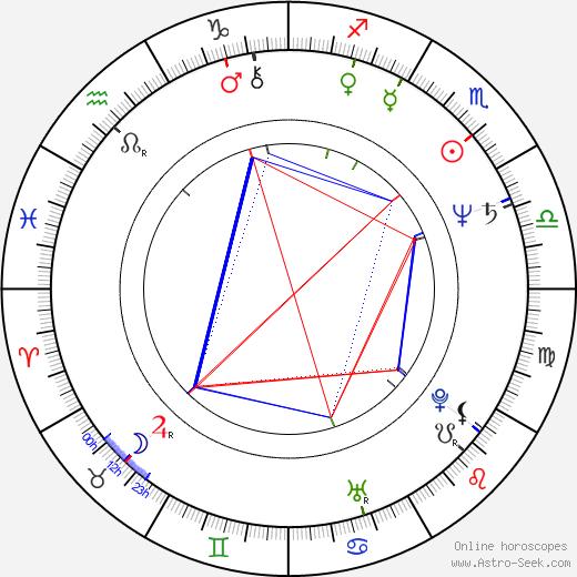 Giovanna Corda birth chart, Giovanna Corda astro natal horoscope, astrology