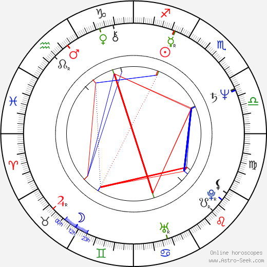 Henry Selick birth chart, Henry Selick astro natal horoscope, astrology