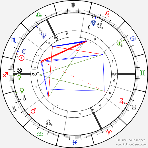 Hubert von Goisern astro natal birth chart, Hubert von Goisern horoscope, astrology