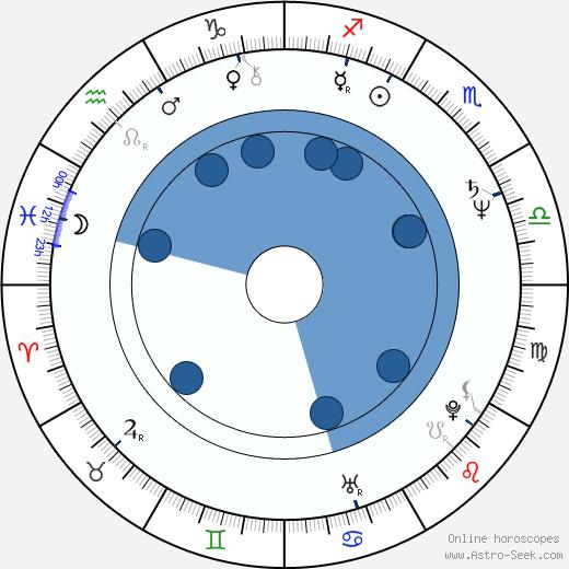 Imran Khan wikipedia, horoscope, astrology, instagram