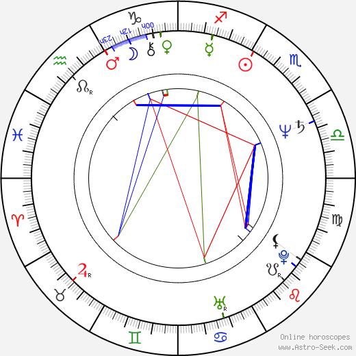 Ján Greššo tema natale, oroscopo, Ján Greššo oroscopi gratuiti, astrologia