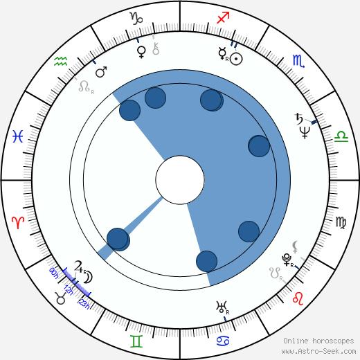 Jeff Fahey wikipedia, horoscope, astrology, instagram
