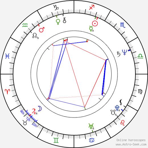 Jeff Fahey astro natal birth chart, Jeff Fahey horoscope, astrology